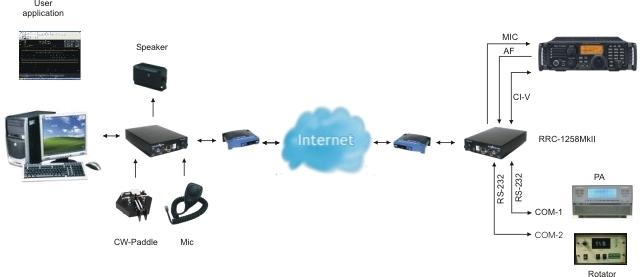 ICOM CI-V | Remoterig com